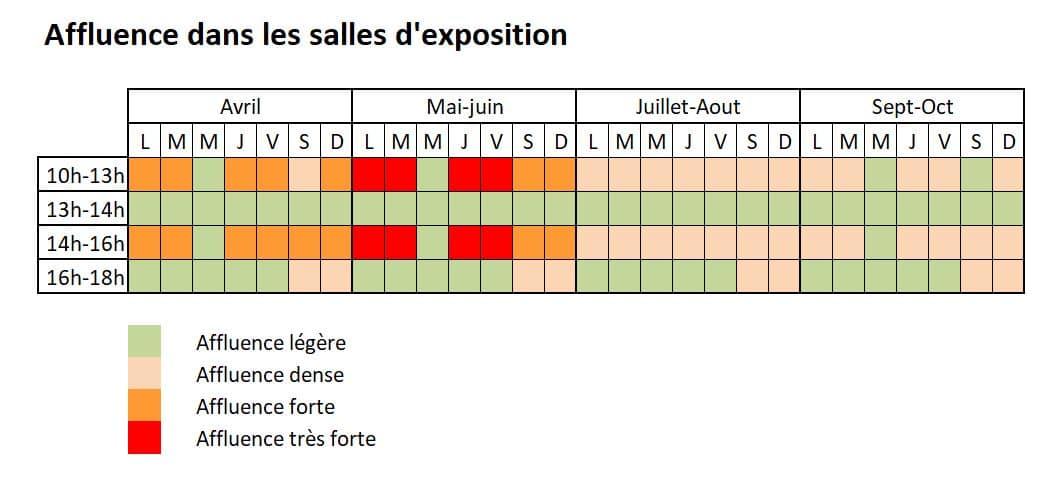 Tableau d'affluence du Musée des impressionnismes Giverny